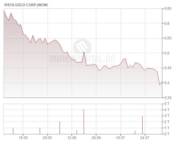 Vista Gold Corp.