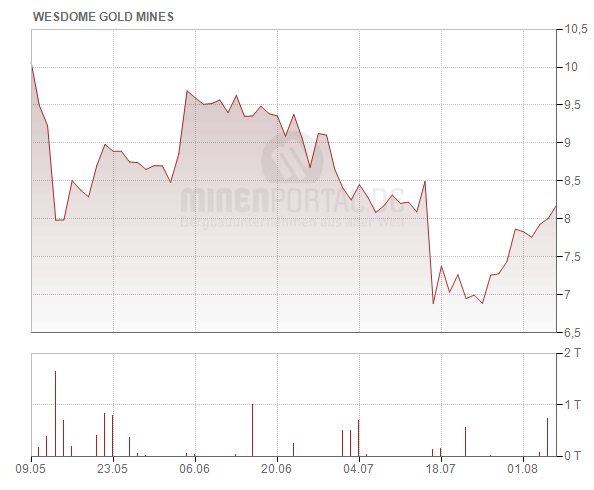 Wesdome Gold Mines Ltd.