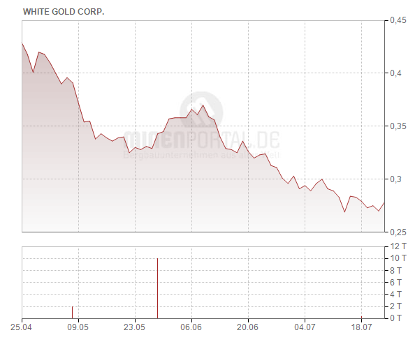 White Gold Corp.