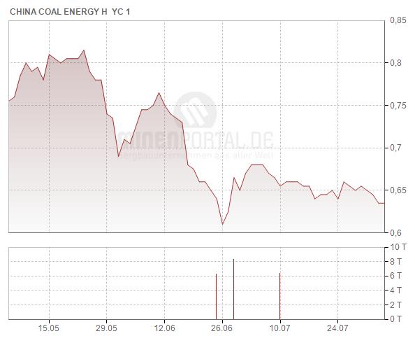 China Coal Energy Company Ltd.