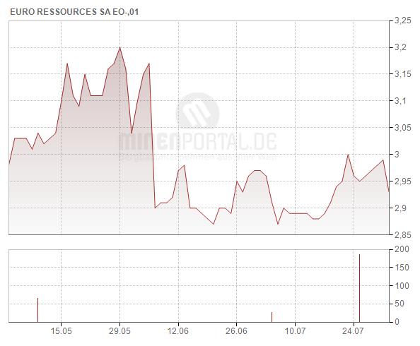 EURO Ressources S.A.