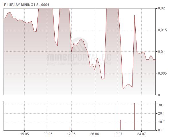 FinnAust Mining Plc