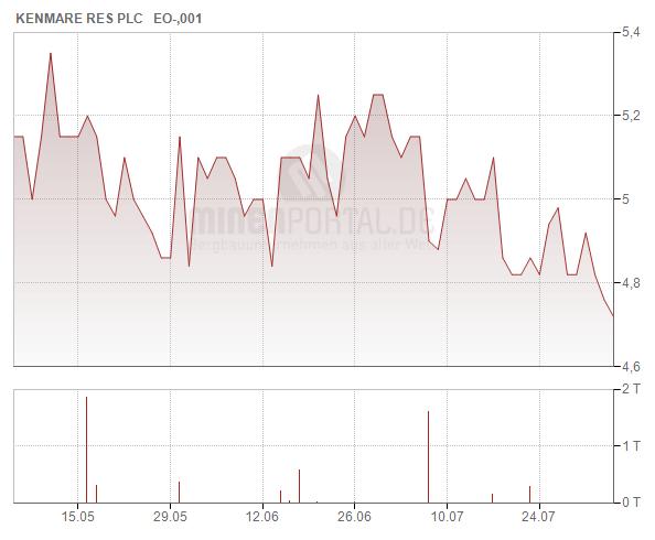 Kenmare Resources plc