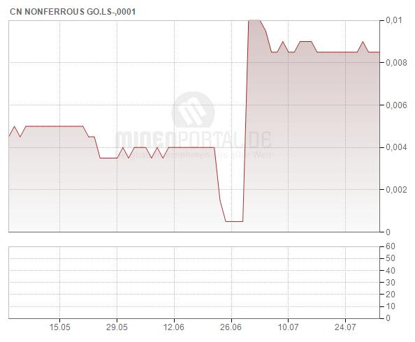 China Nonferrous Gold Ltd.