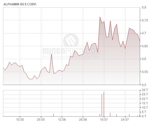 Alphamin Resources Corp.
