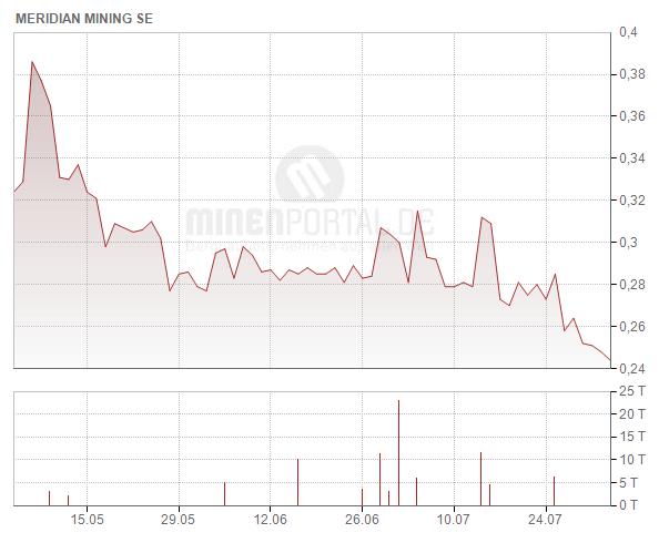 Meridian Mining S.E.