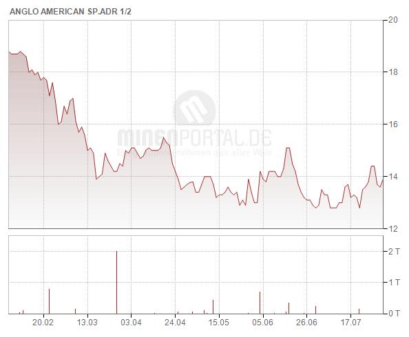 Anglo American Plc (ADR)