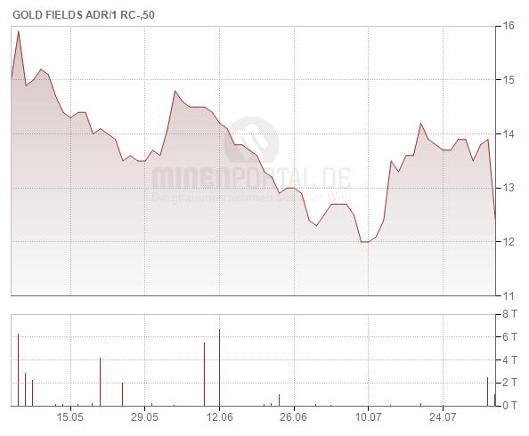 Gold Fields Ltd. (ADR)