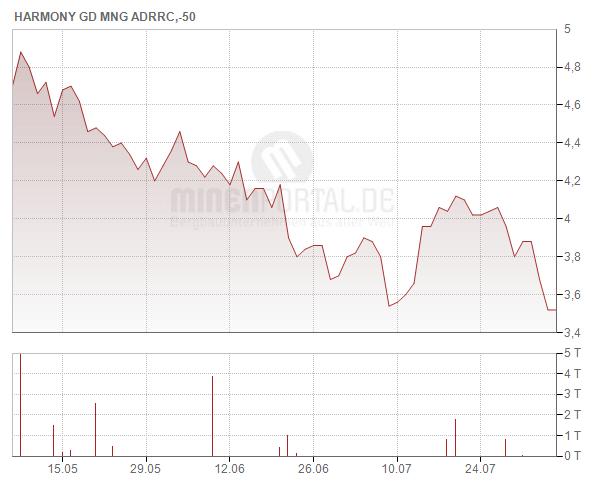 Harmony Gold Mining Co. Ltd. (ADR)