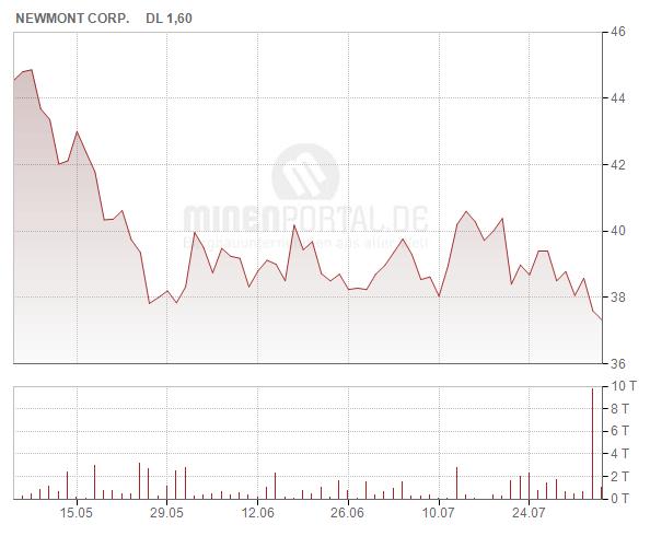 Newmont Mining Corp.