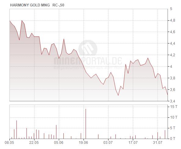 Harmony Gold Mining Co. Ltd.