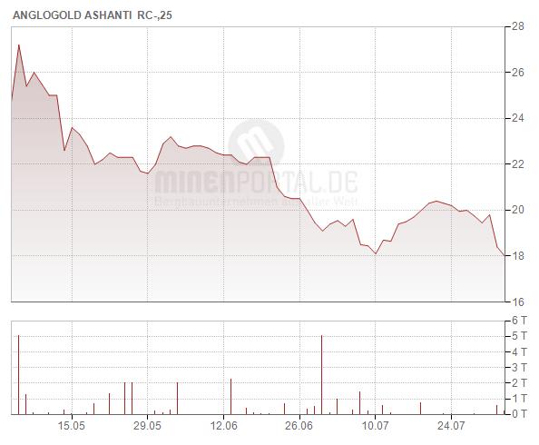 AngloGold Ashanti Ltd.