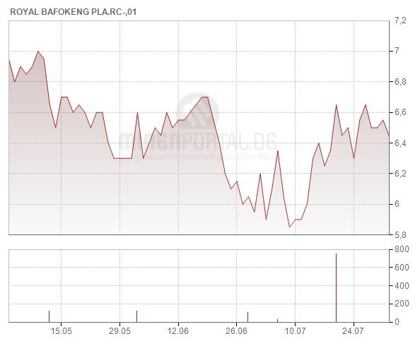 Royal Bafokeng Platinum Ltd.