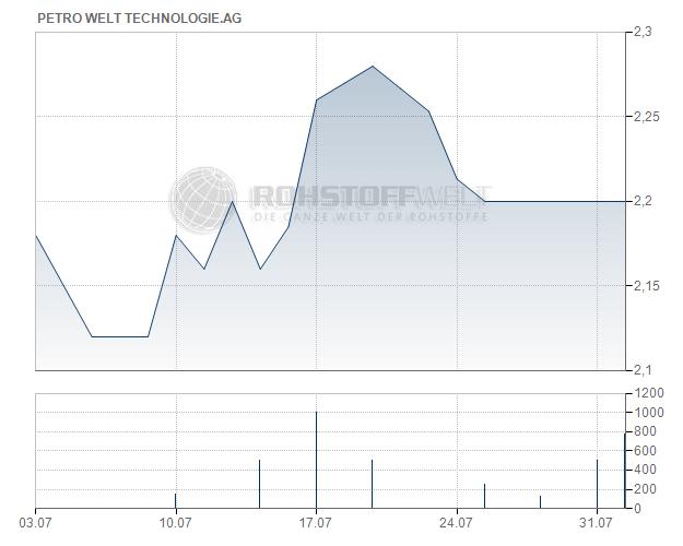 Petro Welt Technologies AG