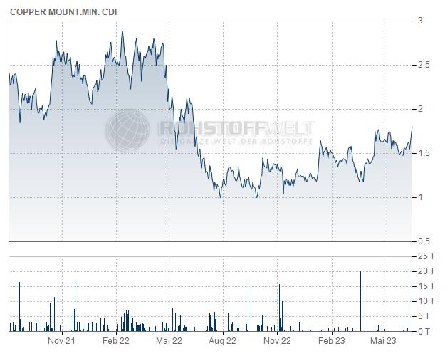 Copper Mountain Mining Corp. (CDI)