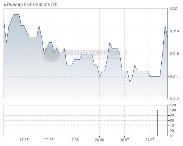 New World Cobalt Ltd.