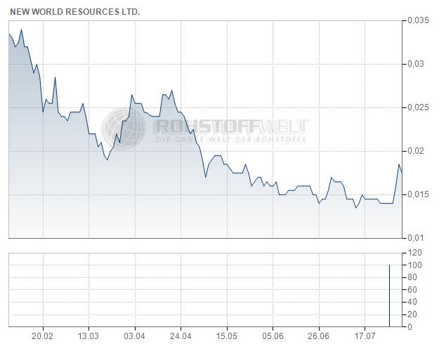 New World Resources Ltd.