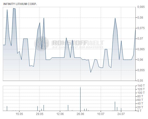 Infinity Lithium Corporation Ltd.