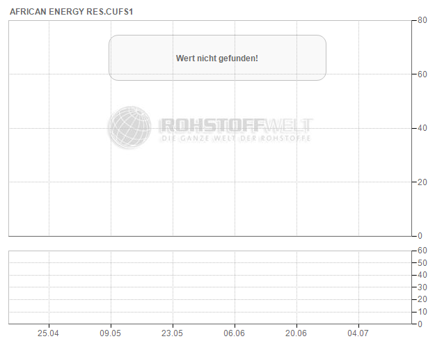 African Energy Resources Ltd.