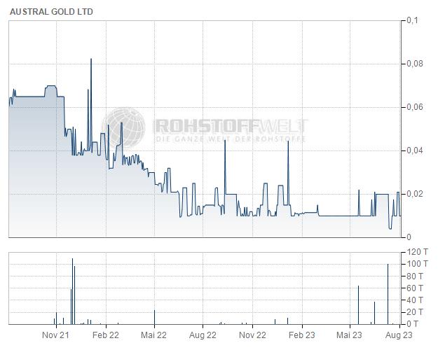 Austral Gold Ltd.