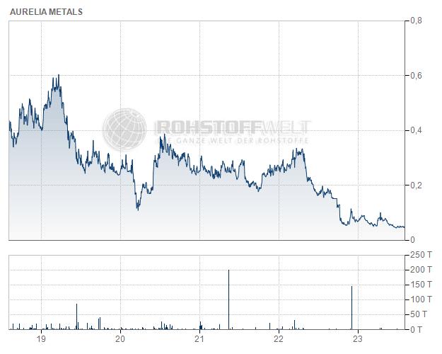 Aurelia Metals Ltd.