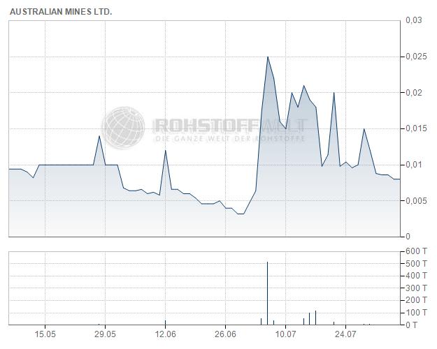 Australian Mines Ltd.