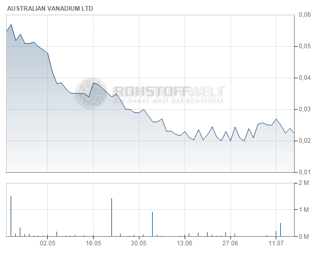Australian Vanadium Ltd.