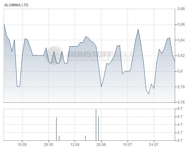 Alumina Ltd.