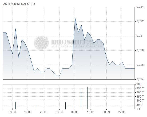 Antipa Minerals Ltd.
