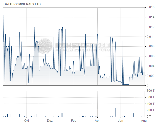 Battery Minerals Ltd.