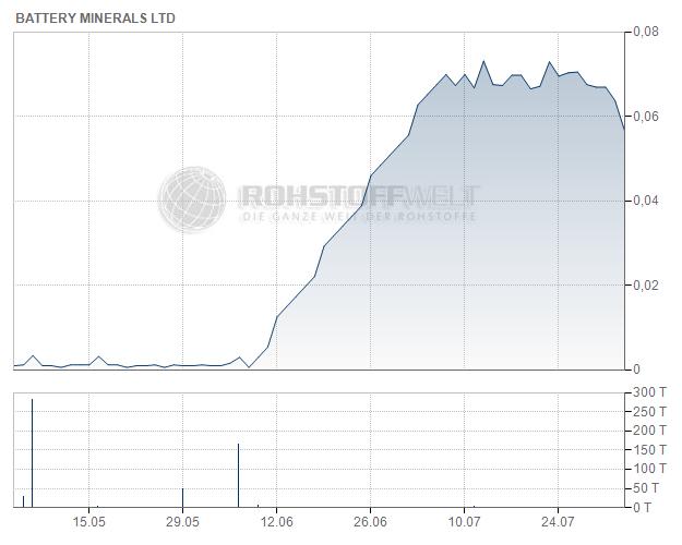 Battery Minerals Ltd.