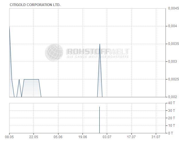 Citigold Corporation Ltd.