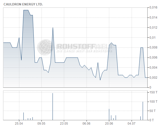Cauldron Energy Ltd.