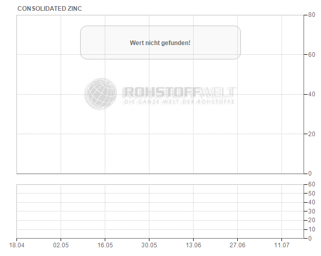 Consolidated Zinc Ltd.