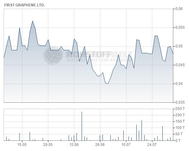 First Graphene Ltd.