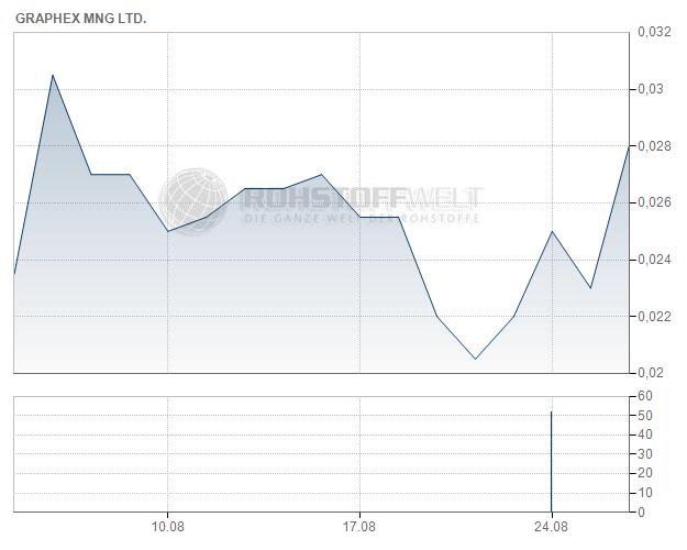 Graphex Mining Ltd.
