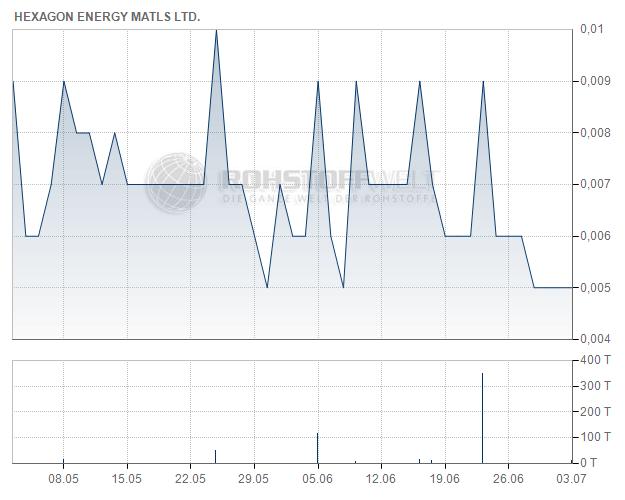Hexagon Energy Materials Ltd.