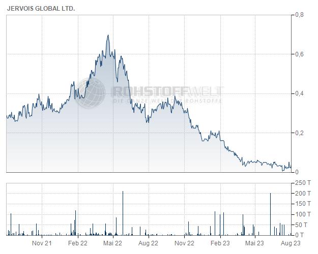 Jervois Mining Ltd.