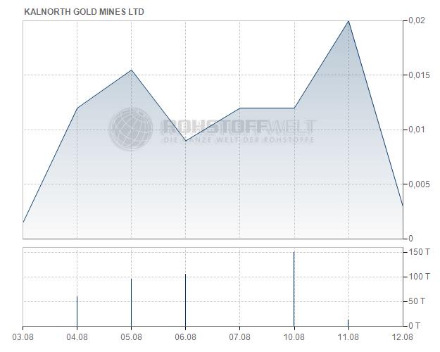 KalNorth Gold Mines Ltd.