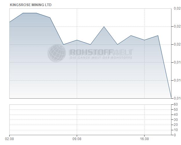 Kingsrose Mining Ltd.