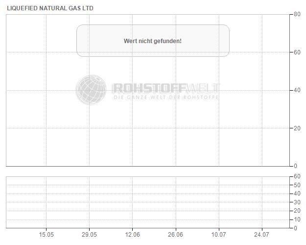 Liquefied Natural Gas Ltd.