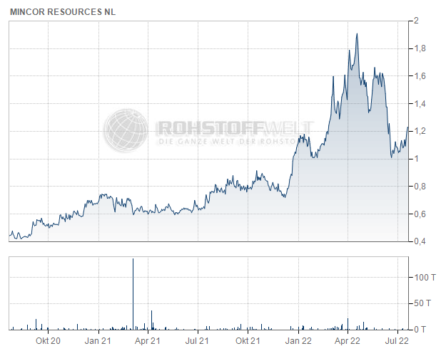 Mincor Resources NL