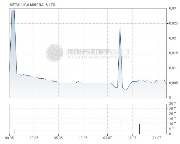 Metallica Minerals Ltd.