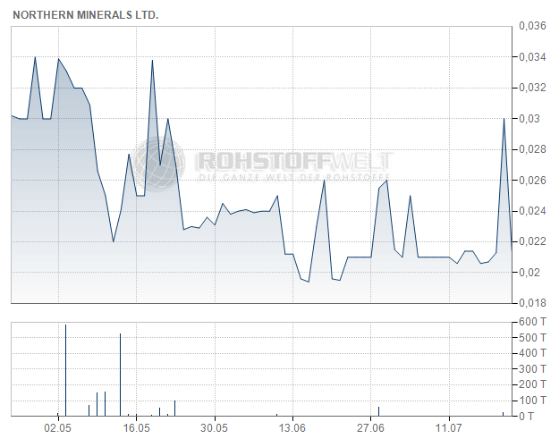 Northern Minerals Ltd.