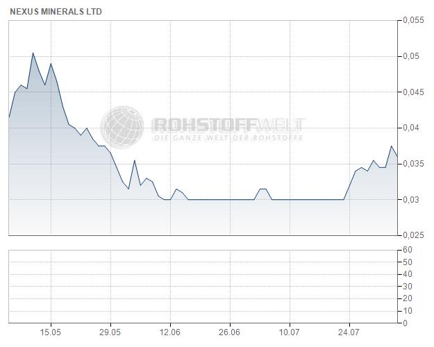 Nexus Minerals Ltd.