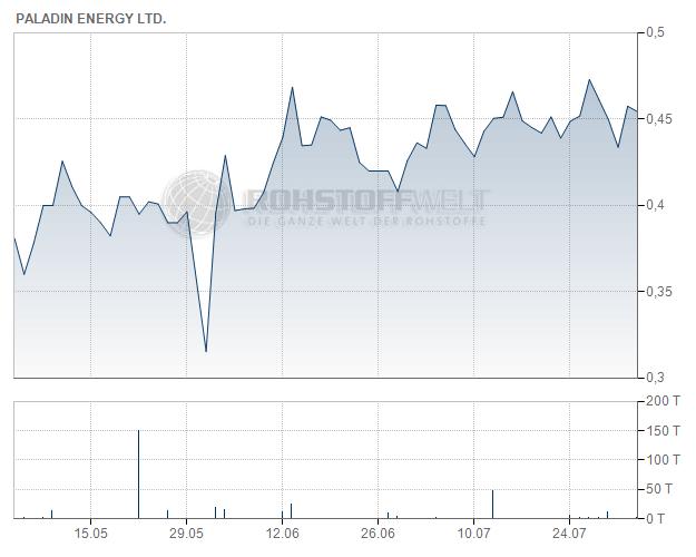 Paladin Energy Ltd.