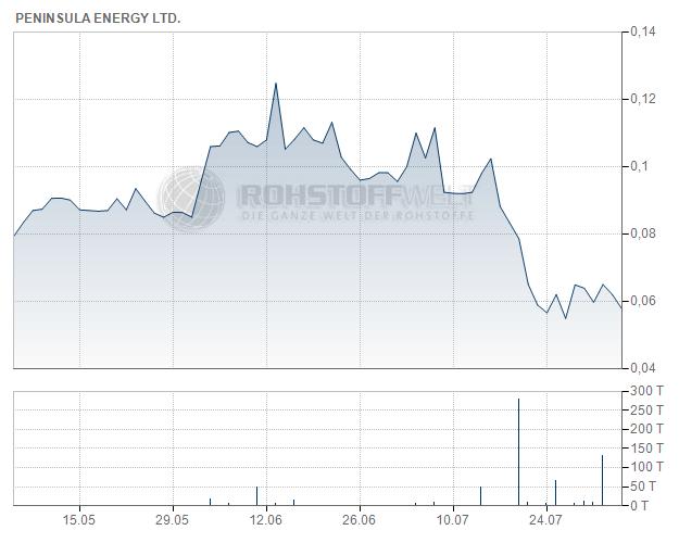 Peninsula Energy Ltd.