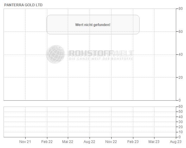 PanTerra Gold Ltd.