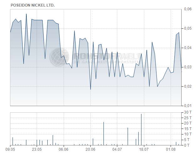 Poseidon Nickel Ltd.