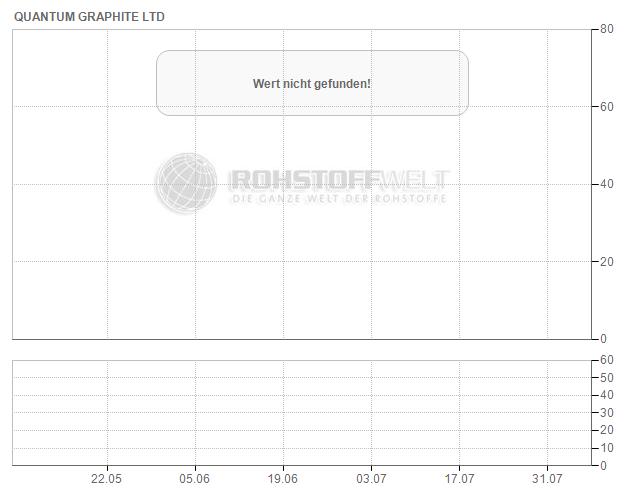 Quantum Graphite Ltd.